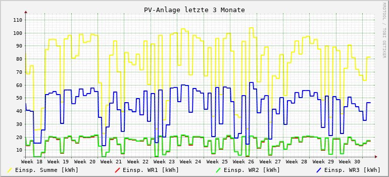 PV-Anlage letzte 3 Monate